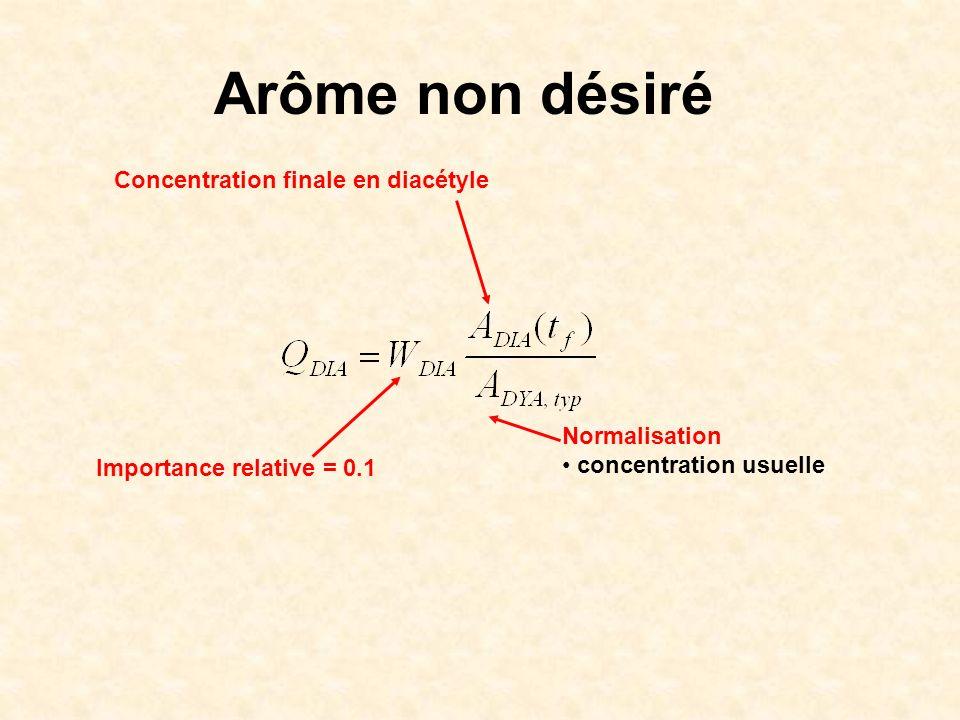Arôme non désiré Concentration finale en diacétyle Normalisation concentration usuelle Importance relative = 0.1
