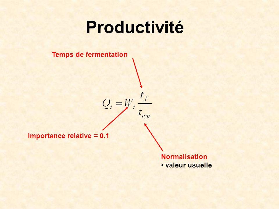 Productivité Temps de fermentation Normalisation valeur usuelle Importance relative = 0.1
