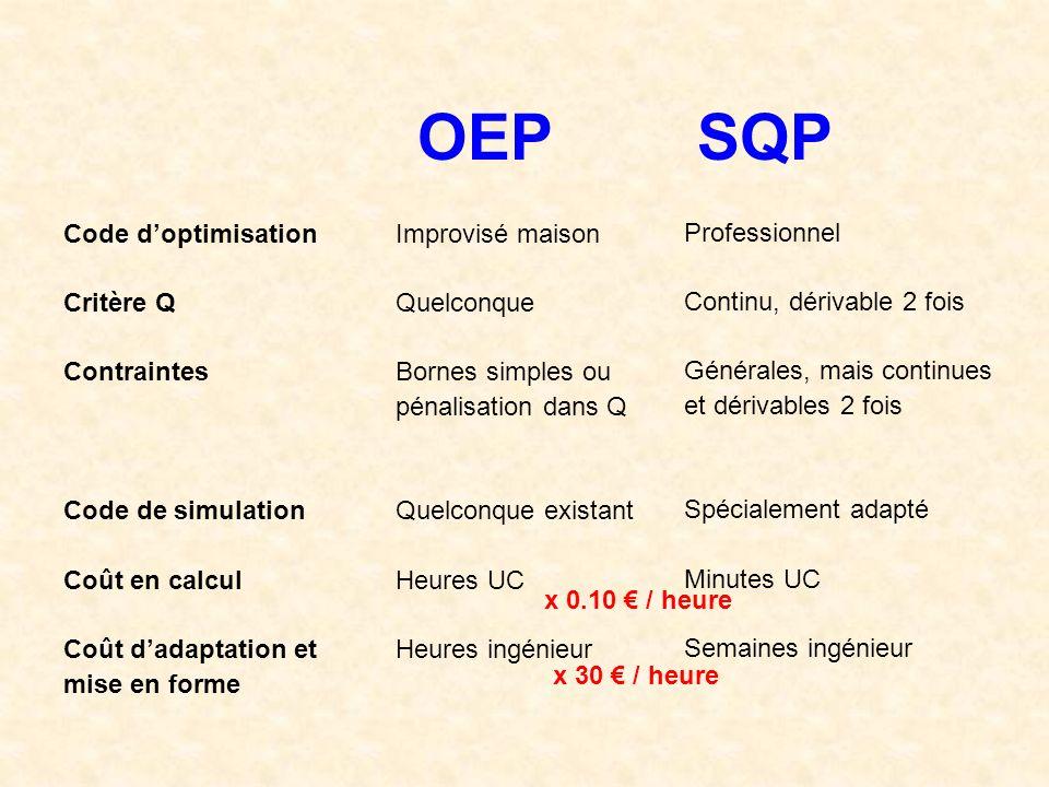 OEPSQP Code doptimisation Critère Q Contraintes Code de simulation Coût en calcul Coût dadaptation et mise en forme Improvisé maison Quelconque Bornes