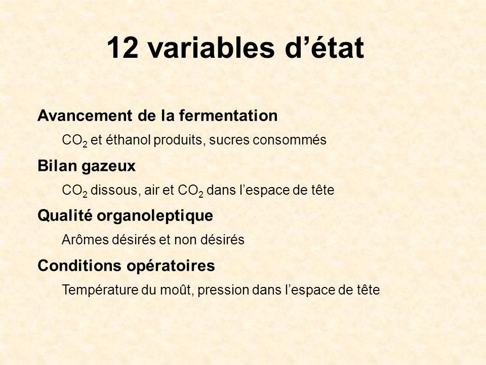 12 variables détat Avancement de la fermentation CO 2 et éthanol produits, sucres consommés Bilan gazeux CO 2 dissous, air et CO 2 dans lespace de têt