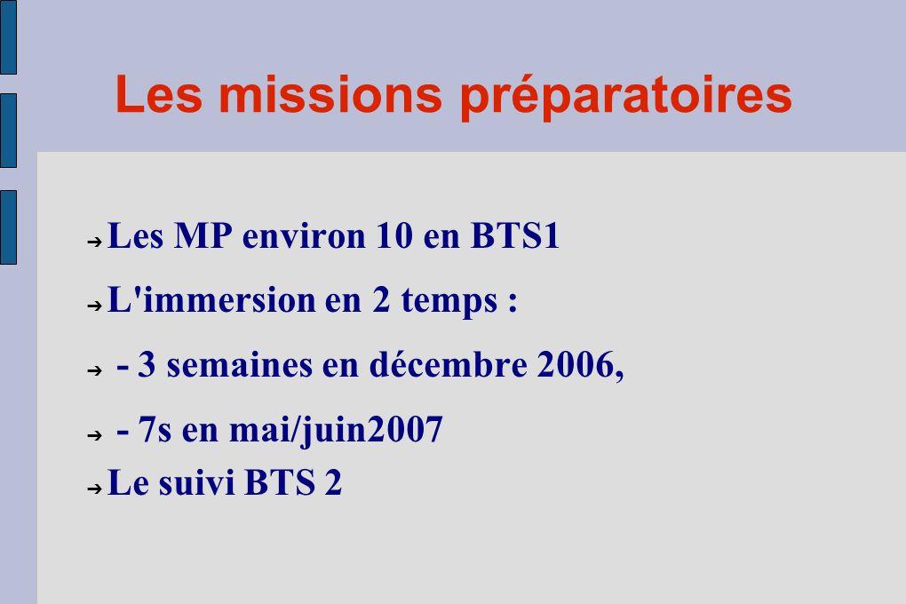 Déroulement du stage Préparation, immersion, suivi MP : journées de missions préparatoires Stage : décembre 3s, mai/juin 7s MS : mission de suivi ; ré