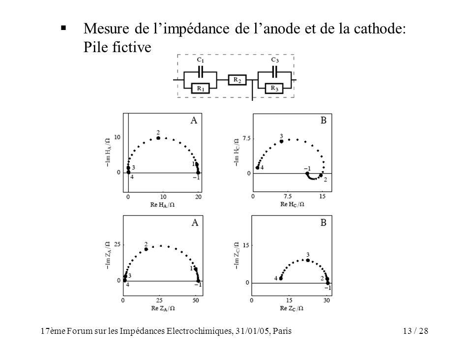 / 2817ème Forum sur les Impédances Electrochimiques, 31/01/05, Paris 13 Mesure de limpédance de lanode et de la cathode: Pile fictive