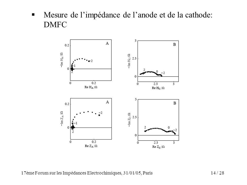 / 2817ème Forum sur les Impédances Electrochimiques, 31/01/05, Paris 14 Mesure de limpédance de lanode et de la cathode: DMFC