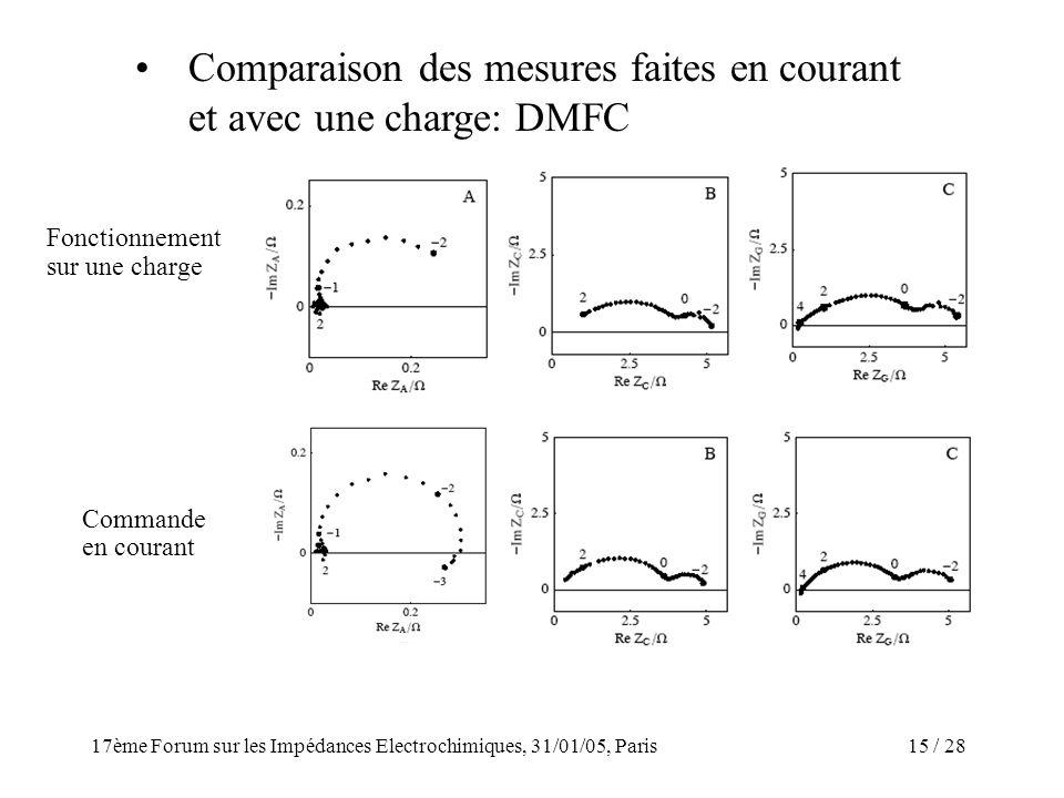 / 2817ème Forum sur les Impédances Electrochimiques, 31/01/05, Paris 15 Comparaison des mesures faites en courant et avec une charge: DMFC Commande en