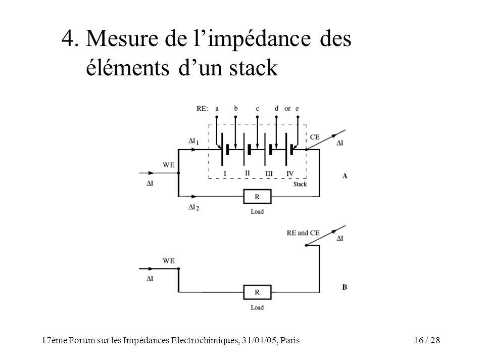 / 2817ème Forum sur les Impédances Electrochimiques, 31/01/05, Paris 16 4. Mesure de limpédance des éléments dun stack