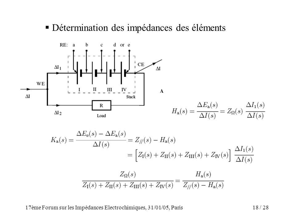 / 2817ème Forum sur les Impédances Electrochimiques, 31/01/05, Paris 18 Détermination des impédances des éléments