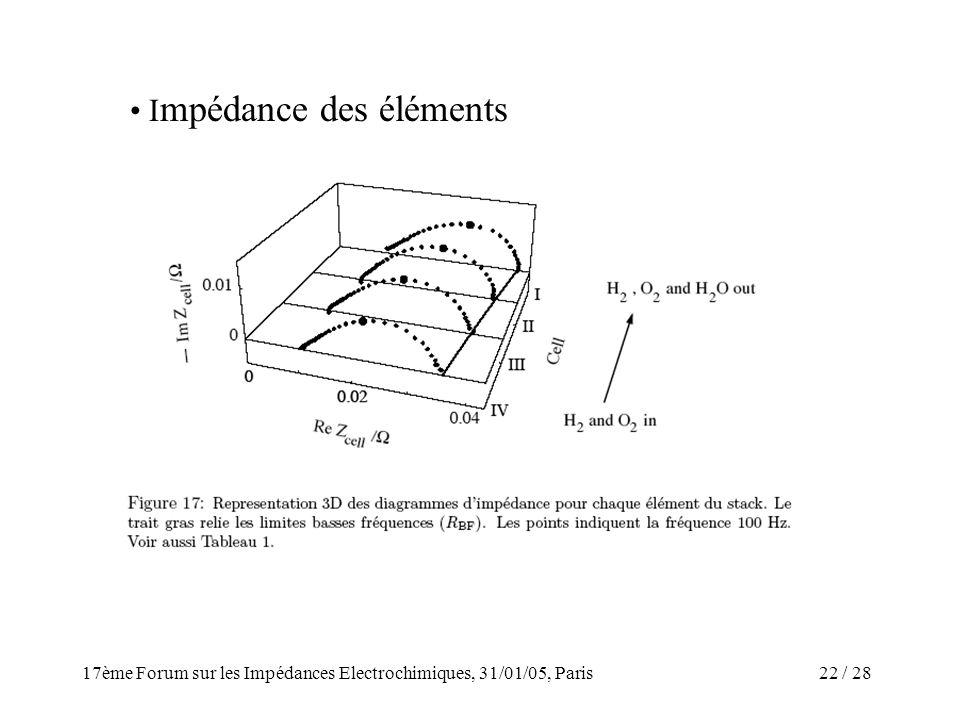 / 2817ème Forum sur les Impédances Electrochimiques, 31/01/05, Paris 22 I mpédance des éléments