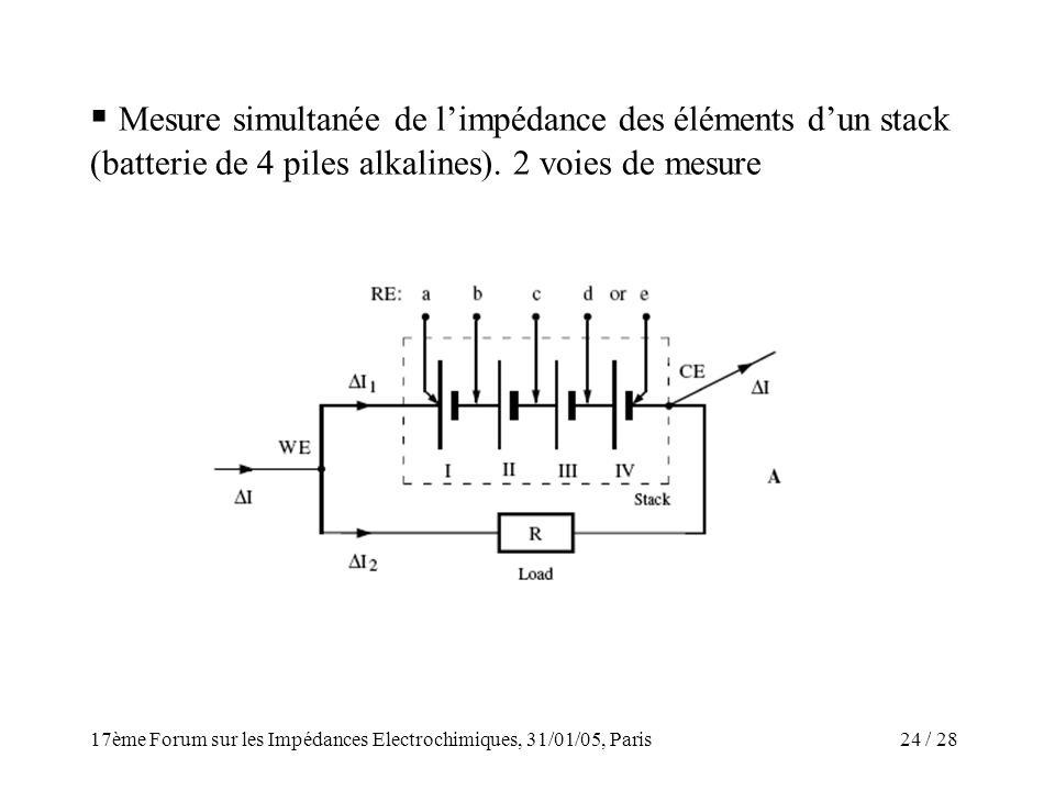 / 2817ème Forum sur les Impédances Electrochimiques, 31/01/05, Paris 24 Mesure simultanée de limpédance des éléments dun stack (batterie de 4 piles al