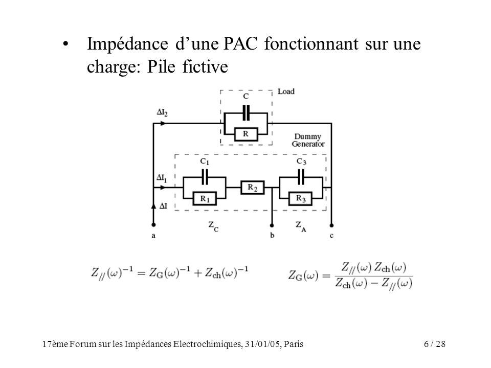 / 2817ème Forum sur les Impédances Electrochimiques, 31/01/05, Paris 6 Impédance dune PAC fonctionnant sur une charge: Pile fictive