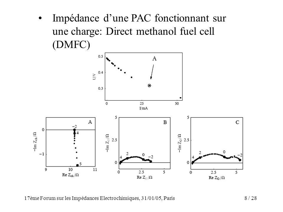 / 2817ème Forum sur les Impédances Electrochimiques, 31/01/05, Paris 8 Impédance dune PAC fonctionnant sur une charge: Direct methanol fuel cell (DMFC