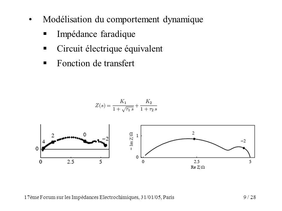 / 2817ème Forum sur les Impédances Electrochimiques, 31/01/05, Paris 9 Modélisation du comportement dynamique Impédance faradique Circuit électrique é