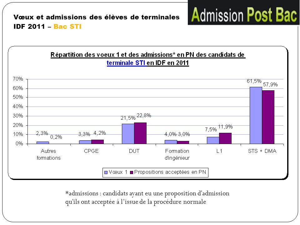 Vœux et admissions des élèves de terminales IDF 2011 – Bac STI *admissions : candidats ayant eu une proposition d'admission qu'ils ont acceptée à liss