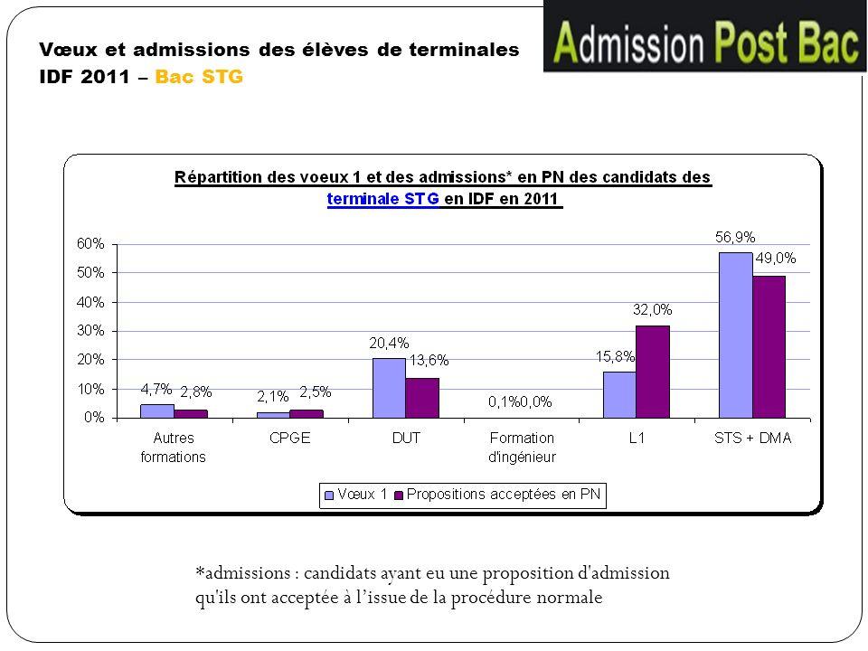 Vœux et admissions des élèves de terminales IDF 2011 – Bac STG *admissions : candidats ayant eu une proposition d'admission qu'ils ont acceptée à liss