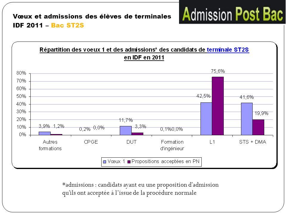 Vœux et admissions des élèves de terminales IDF 2011 – Bac ST2S *admissions : candidats ayant eu une proposition d'admission qu'ils ont acceptée à lis