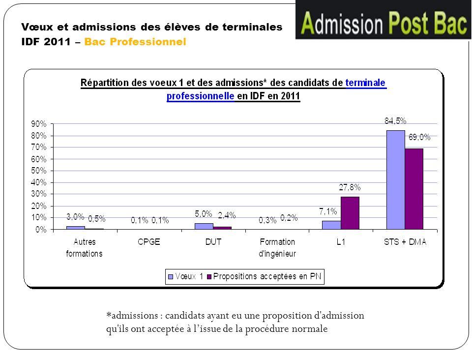 Vœux et admissions des élèves de terminales IDF 2011 – Bac Professionnel *admissions : candidats ayant eu une proposition d'admission qu'ils ont accep