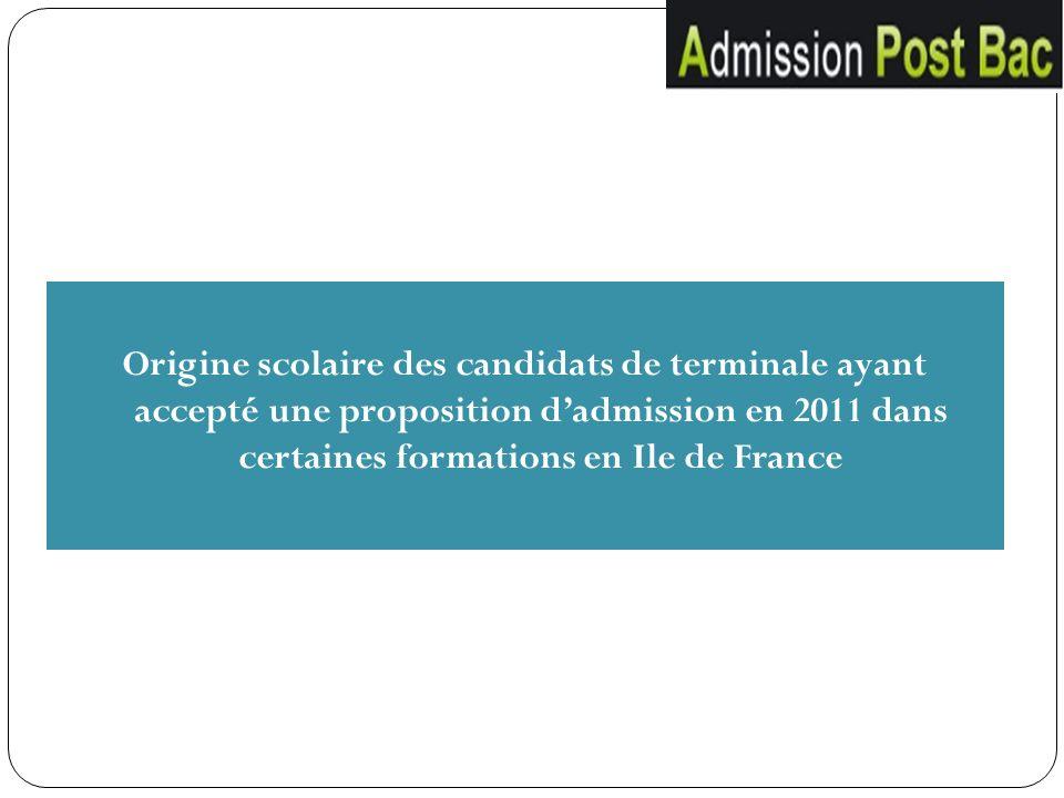 Origine scolaire des candidats de terminale ayant accepté une proposition dadmission en 2011 dans certaines formations en Ile de France