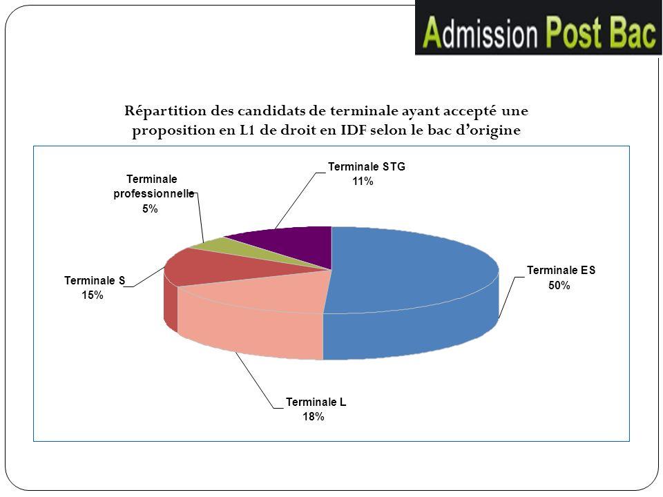 Terminale ES 50% Terminale L 18% Terminale S 15% Terminale professionnelle 5% Terminale STG 11% Répartition des candidats de terminale ayant accepté u