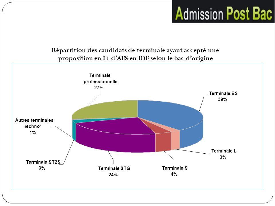 Terminale STG 24% Terminale professionnelle 27% Terminale ES 39% Terminale S 4% Terminale L 3% Terminale ST2S 3% Autres terminales t echno * 1% Répart