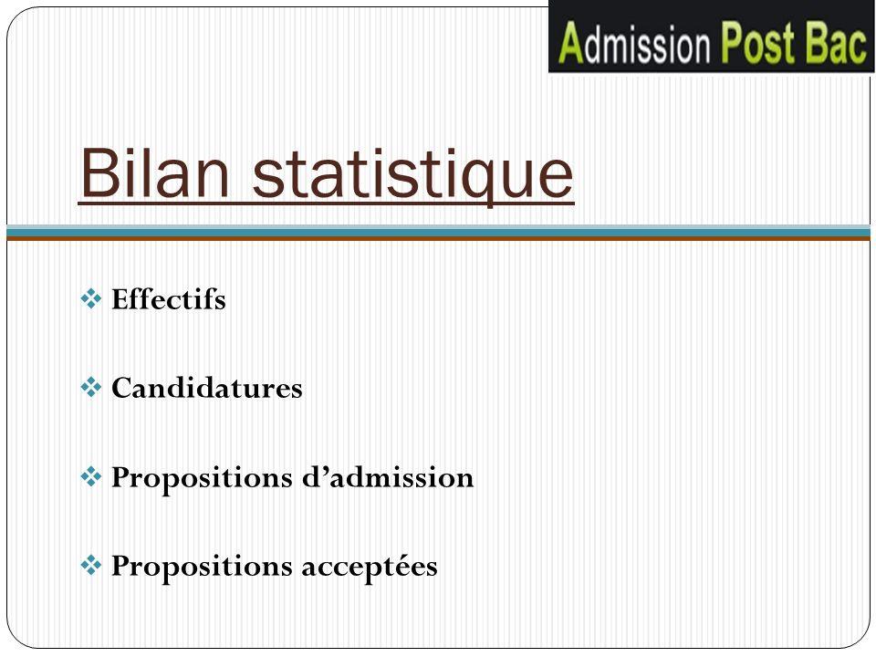 Bilan statistique Effectifs Candidatures Propositions dadmission Propositions acceptées