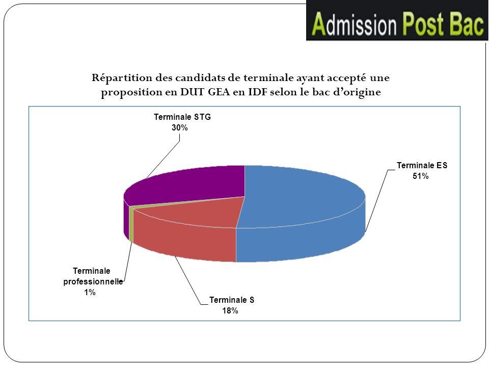 Terminale S 18% Terminale STG 30% Terminale professionnelle 1% Terminale ES 51% Répartition des candidats de terminale ayant accepté une proposition e