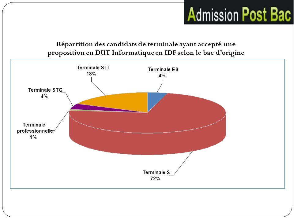 Terminale S 72% Terminale ES 4% Terminale STG 4% Terminale STI 18% Terminale professionnelle 1% Répartition des candidats de terminale ayant accepté u