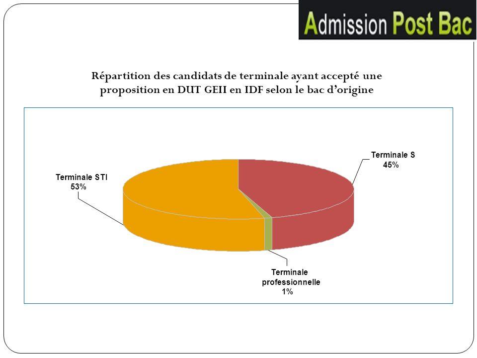 Terminale STI 53% Terminale S 45% Terminale professionnelle 1% Répartition des candidats de terminale ayant accepté une proposition en DUT GEII en IDF