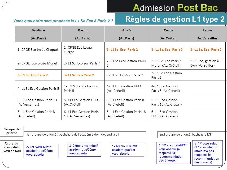 Règles de gestion L1 type 2 Dans quel ordre sera proposée la L1 Sc Eco à Paris 2 ? BaptisteKarimAnaïsCécileLaure (Ac.Paris) (Ac.Créteil)(Ac.Versailles