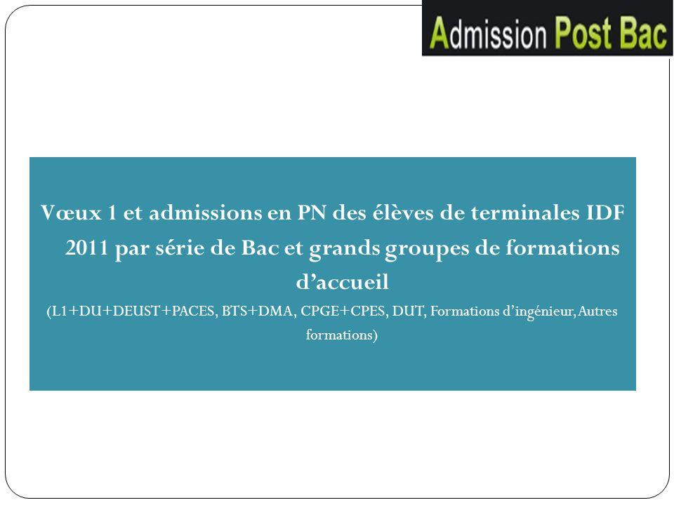 Vœux 1 et admissions en PN des élèves de terminales IDF 2011 par série de Bac et grands groupes de formations daccueil (L1+DU+DEUST+PACES, BTS+DMA, CP