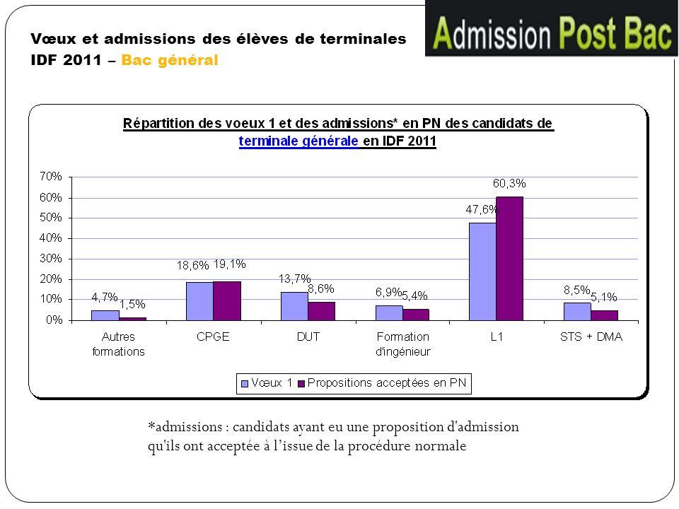 Vœux et admissions des élèves de terminales IDF 2011 – Bac général *admissions : candidats ayant eu une proposition d'admission qu'ils ont acceptée à