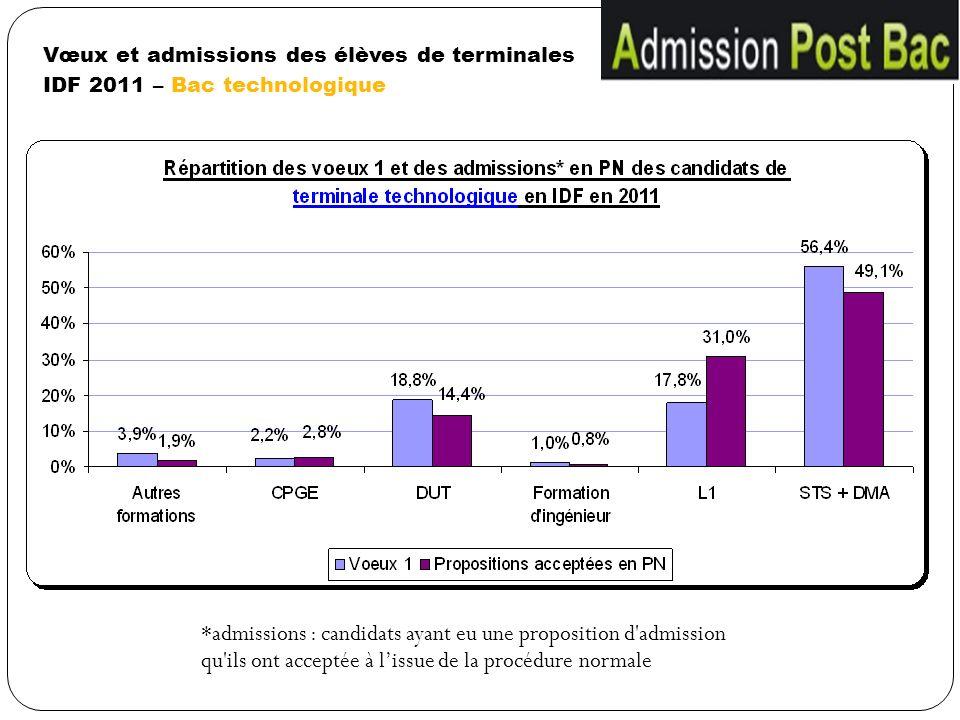 Vœux et admissions des élèves de terminales IDF 2011 – Bac technologique *admissions : candidats ayant eu une proposition d'admission qu'ils ont accep