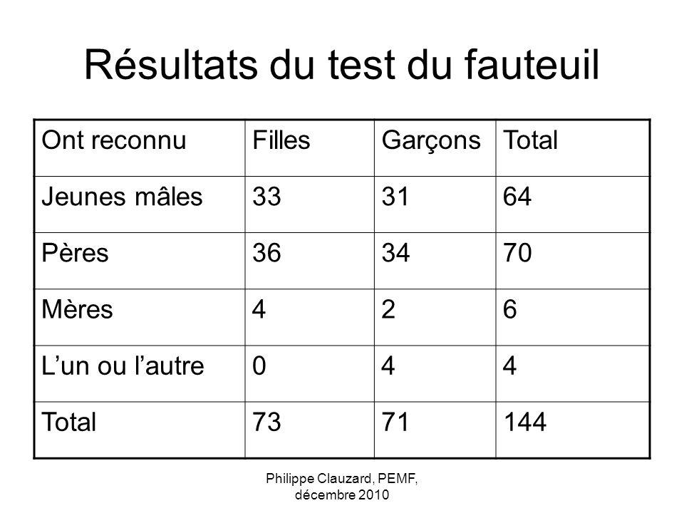Philippe Clauzard, PEMF, décembre 2010 Résultats du test du fauteuil Ont reconnuFillesGarçonsTotal Jeunes mâles333164 Pères363470 Mères426 Lun ou laut