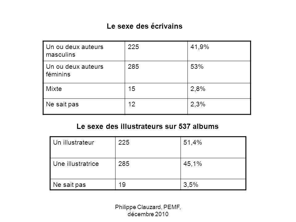 Un ou deux auteurs masculins 22541,9% Un ou deux auteurs féminins 28553% Mixte152,8% Ne sait pas122,3% Le sexe des écrivains Le sexe des illustrateurs
