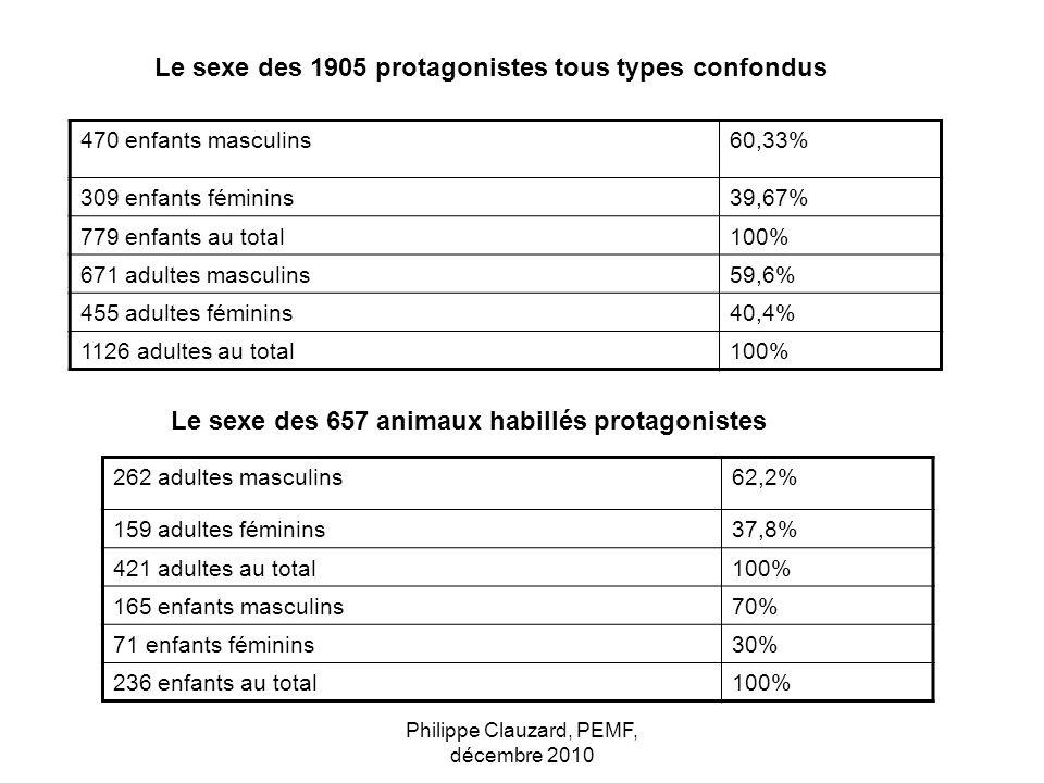 Philippe Clauzard, PEMF, décembre 2010 Le sexe des 1905 protagonistes tous types confondus 470 enfants masculins60,33% 309 enfants féminins39,67% 779