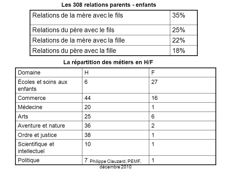Les 308 relations parents - enfants Relations de la mère avec le fils35% Relations du père avec le fils25% Relations de la mère avec la fille22% Relat