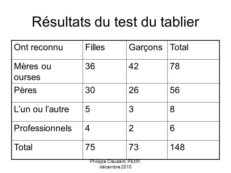 Philippe Clauzard, PEMF, décembre 2010 Résultats du test du tablier Ont reconnuFillesGarçonsTotal Mères ou ourses 364278 Pères302656 Lun ou lautre538