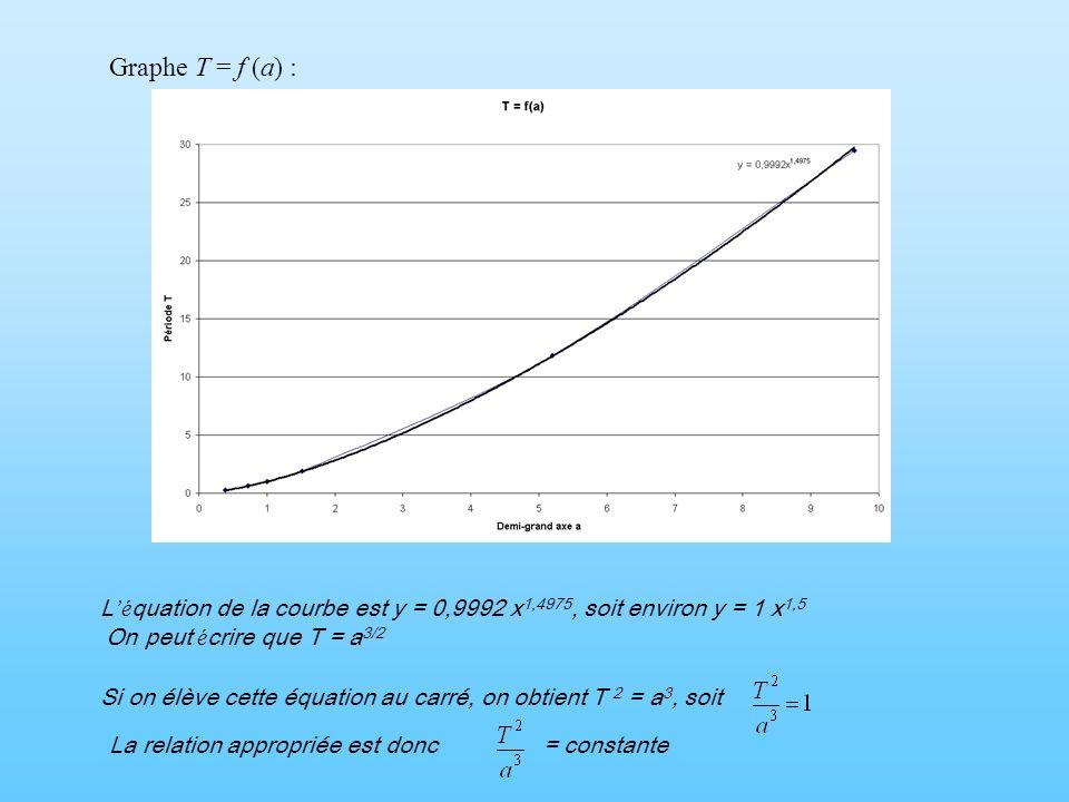 Graphe T = f (a) : L é quation de la courbe est y = 0,9992 x 1,4975, soit environ y = 1 x 1,5 On peut é crire que T = a 3/2 Si on élève cette équation
