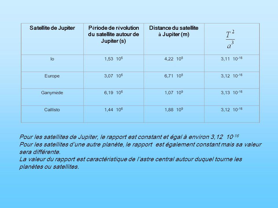 Satellite de JupiterP é riode de r é volution du satellite autour de Jupiter (s) Distance du satellite à Jupiter (m) Io1,53 10 5 4,22 10 8 3,11 10 -16