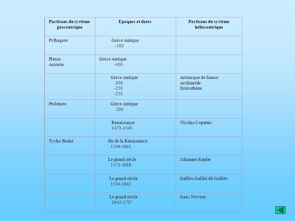 Partisans du système géocentrique Epoques et datesPartisans du système héliocentrique Pythagore Grèce Antique -500 Platon Aristote Grèce Antique -400