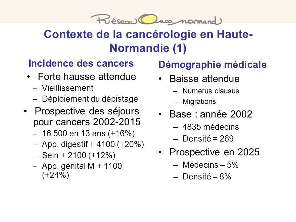Contexte de la cancérologie en Haute- Normandie (1) Incidence des cancers Forte hausse attendue –Vieillissement –Déploiement du dépistage Prospective