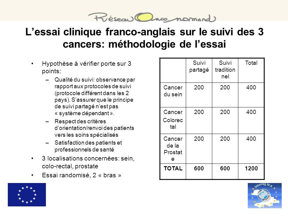 Lessai clinique franco-anglais sur le suivi des 3 cancers: méthodologie de lessai Hypothèse à vérifier porte sur 3 points: –Qualité du suivi: observan