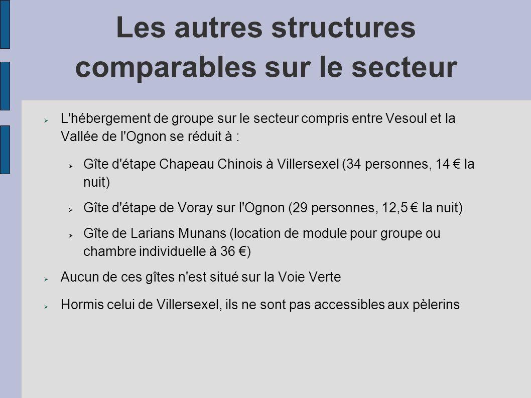 Les autres structures comparables sur le secteur L'hébergement de groupe sur le secteur compris entre Vesoul et la Vallée de l'Ognon se réduit à : Gît