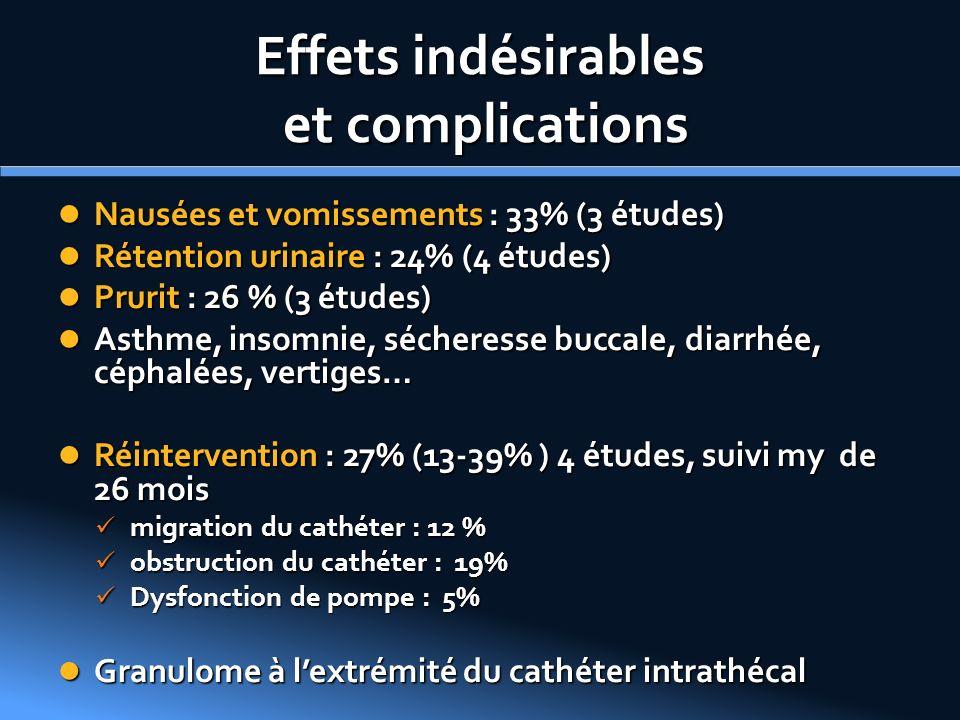 Effets indésirables et complications Nausées et vomissements : 33% (3 études) Nausées et vomissements : 33% (3 études) Rétention urinaire : 24% (4 étu