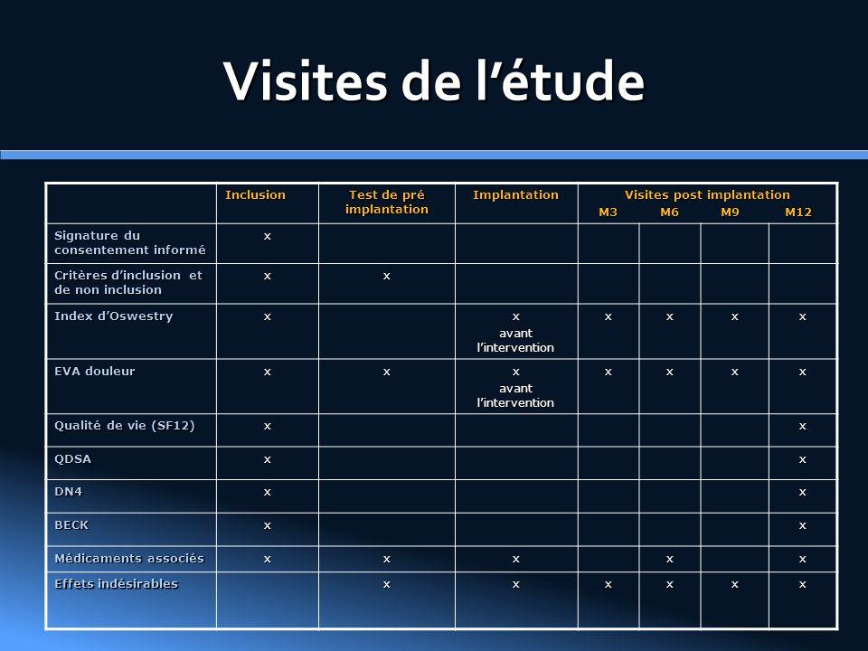 Visites de létude Inclusion Test de pré implantation Implantation Visites post implantation M3 M6 M9 M12 M3 M6 M9 M12 Signature du consentement inform