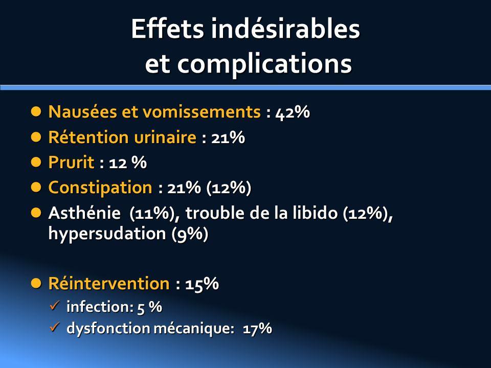 Effets indésirables et complications Nausées et vomissements : 42% Nausées et vomissements : 42% Rétention urinaire : 21% Rétention urinaire : 21% Pru