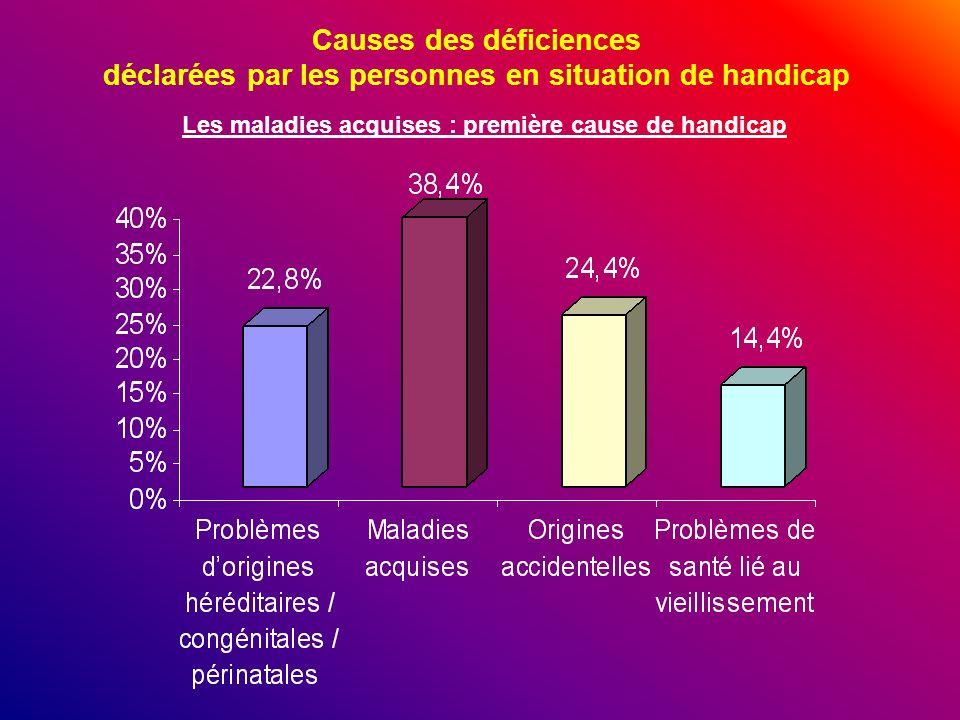 Causes des déficiences déclarées par les personnes en situation de handicap Les maladies acquises : première cause de handicap