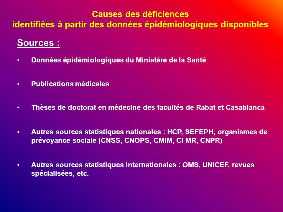 Causes des déficiences identifiées à partir des données épidémiologiques disponibles Données épidémiologiques du Ministère de la Santé Publications mé