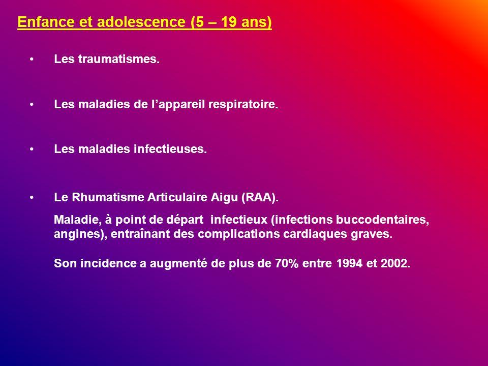 Enfance et adolescence (5 – 19 ans) Les traumatismes. Les maladies de lappareil respiratoire. Le Rhumatisme Articulaire Aigu (RAA). Maladie, à point d