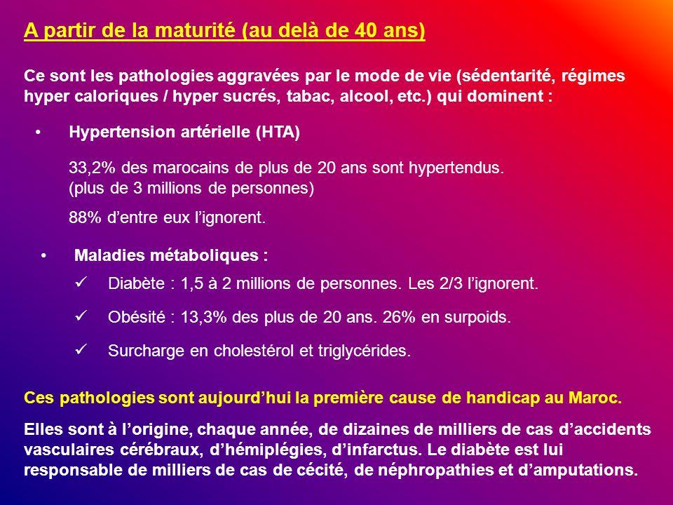 A partir de la maturité (au delà de 40 ans) Hypertension artérielle (HTA) Ce sont les pathologies aggravées par le mode de vie (sédentarité, régimes h