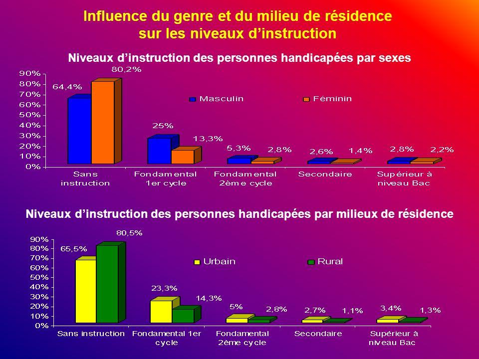 Influence du genre et du milieu de résidence sur les niveaux dinstruction Niveaux dinstruction des personnes handicapées par sexes Niveaux dinstructio