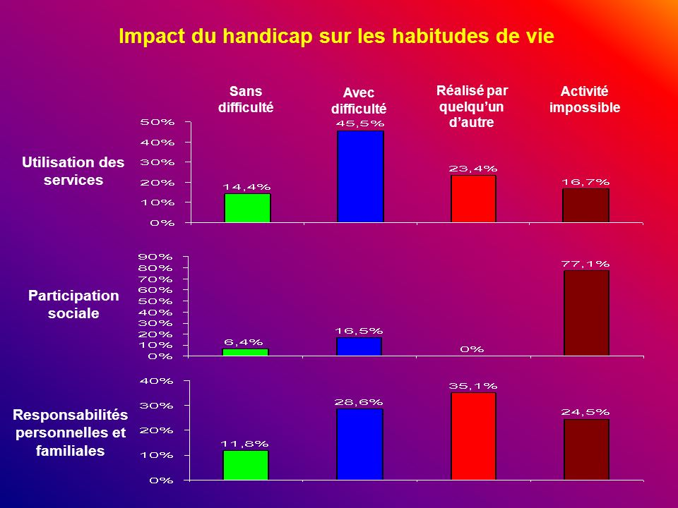 Impact du handicap sur les habitudes de vie Sans difficulté Avec difficulté Réalisé par quelquun dautre Activité impossible Utilisation des services P